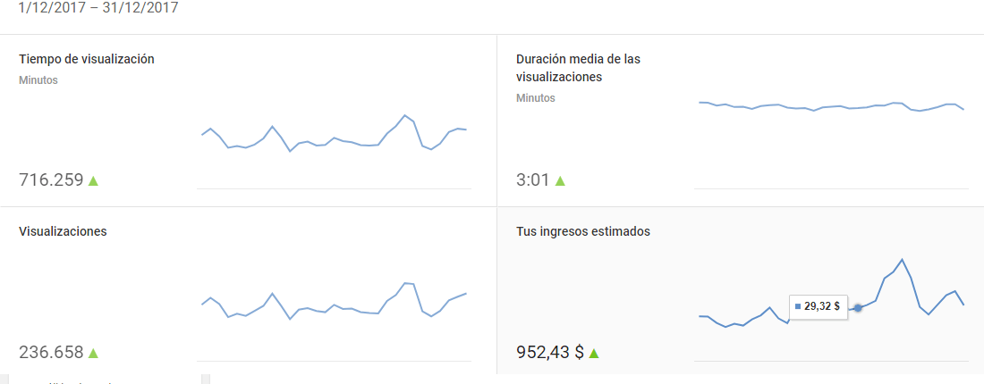 Ganancias adsense y youtube