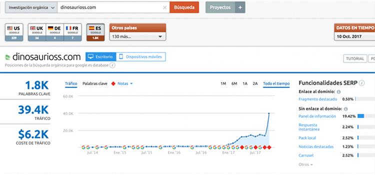 Grafica en Tiempo REAL, aumentos de visitas orgánicas
